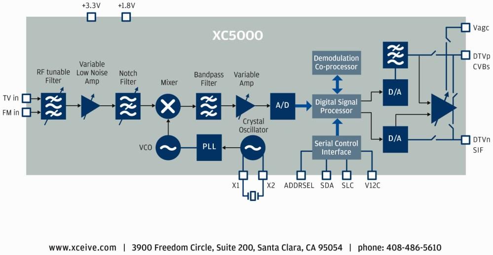 medium resolution of block diagram of advanced tv tuner ic