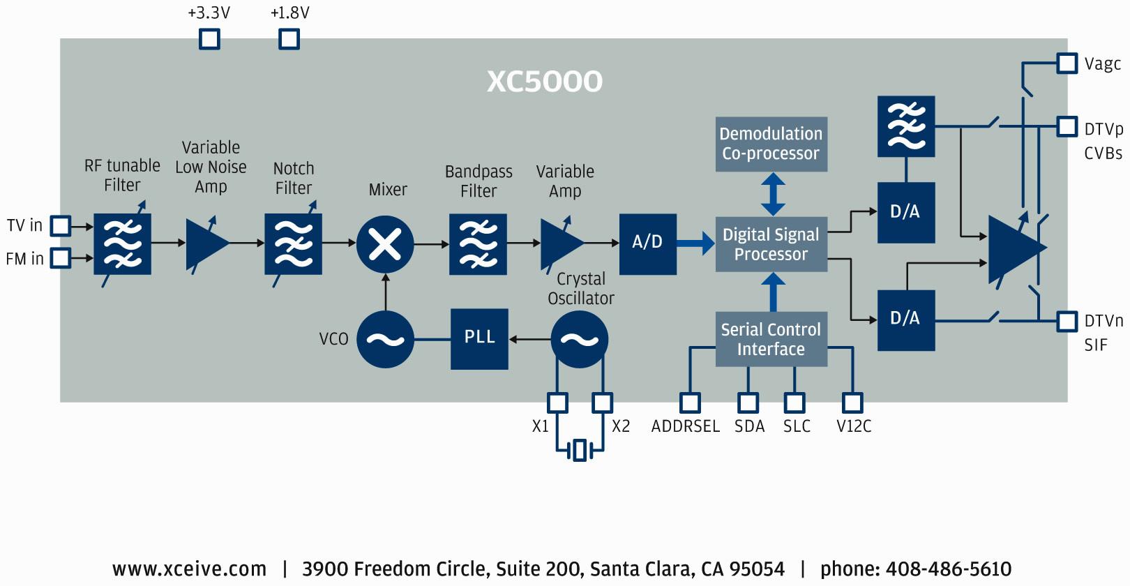hight resolution of block diagram of advanced tv tuner ic