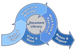 FileHold Systems Announces: WebCap – Paperless Document