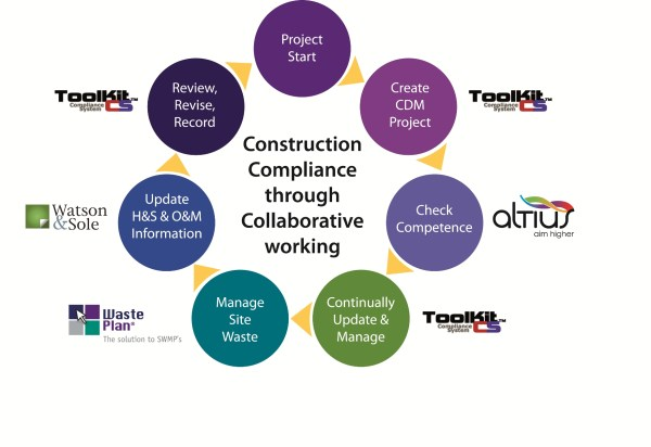 Online Collaborative Construction Compliance Service