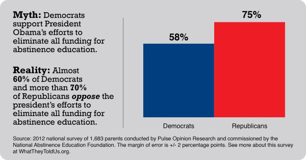 Abstinence Education Supported 76 Of Democratic