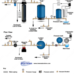 Pressure Tank Setup Diagram Kawasaki Bayou 300 4x4 Wiring Clean Water Systems Stores Inc Introduces New Well Service