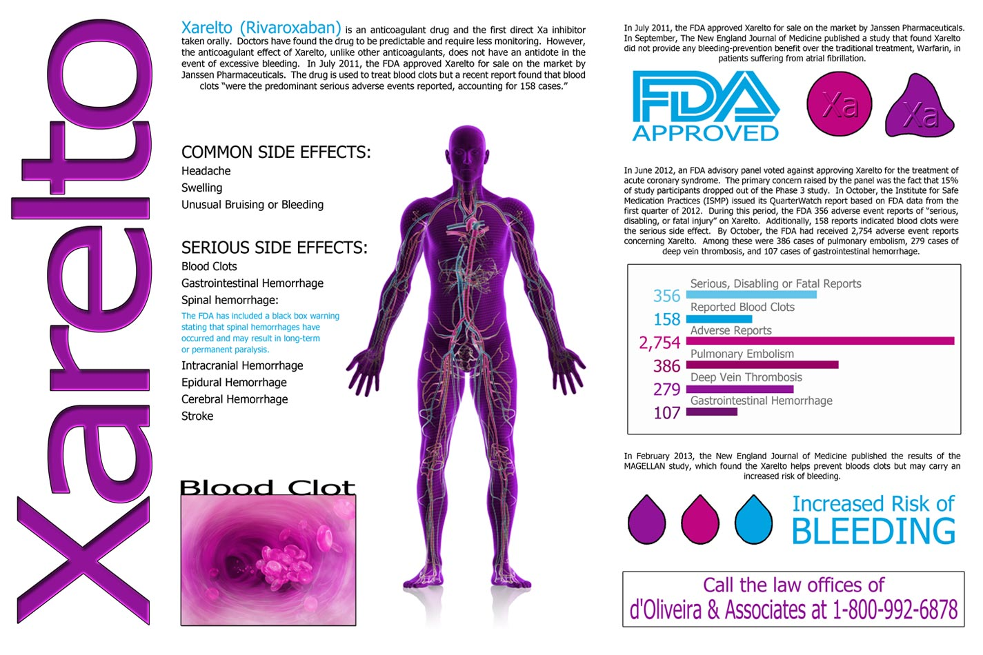 d'Oliveira & Associates Issues New Infographic on Xarelto ...