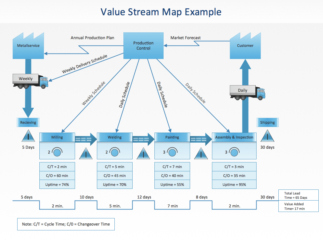 visio site map diagram parts of a tree cs odessa updates conceptdraw solution park for pro 9 adding value stream mapping ...