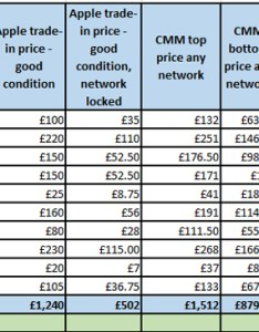 Iphone trade in price comparison tablea table showing the prices offered on apple store and comparemymobile also independent study shows uk consumers using   official rh prweb