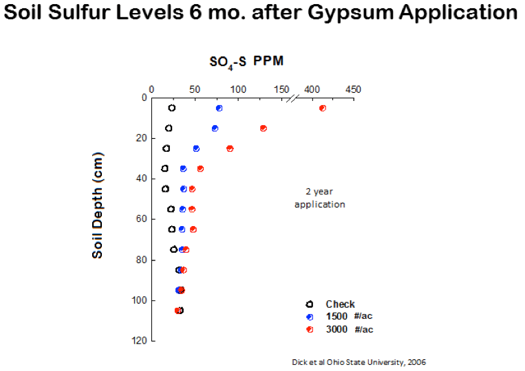 Apply Gypsum Yet This Fall for Next Year's Crop
