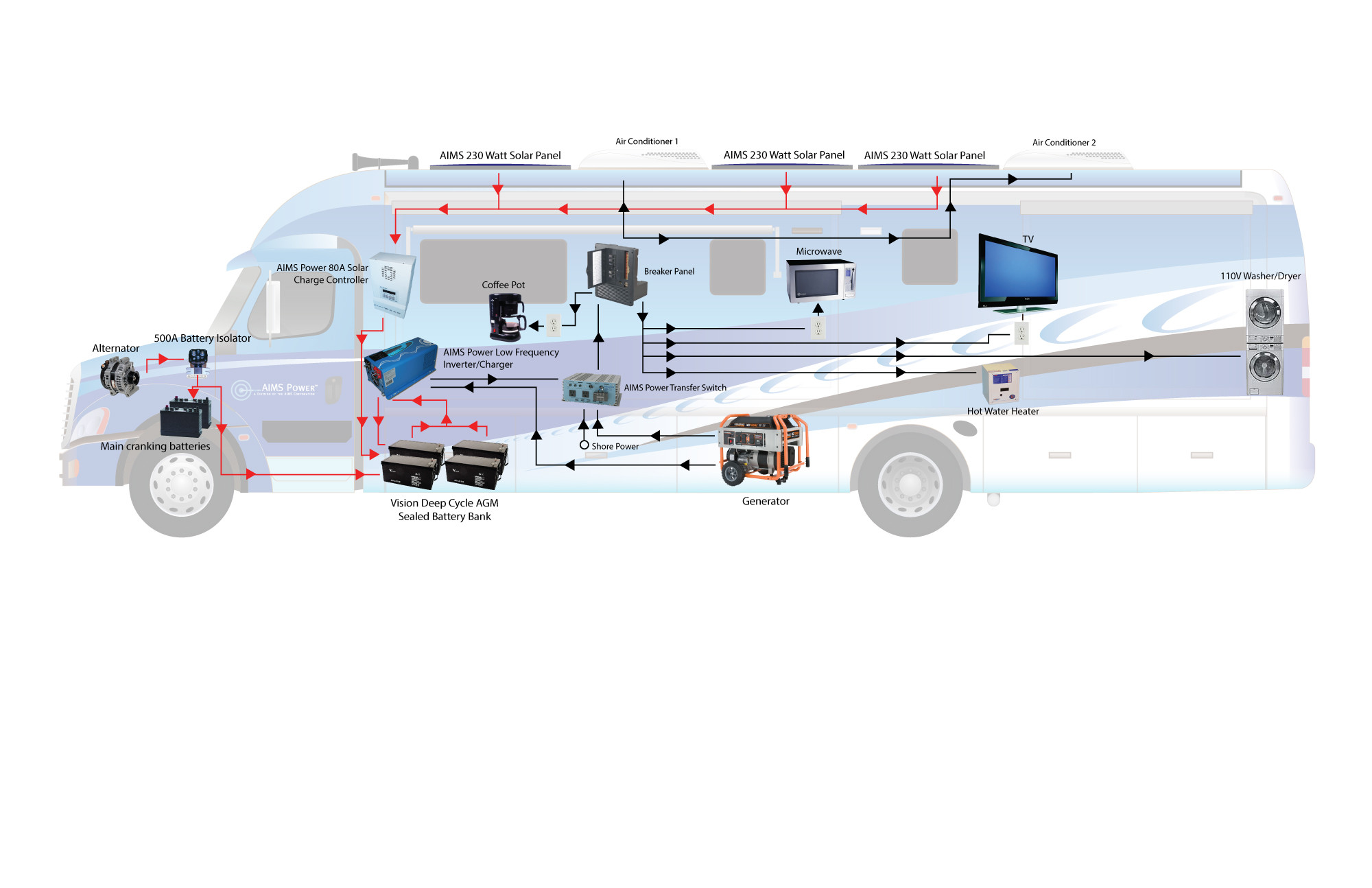 inverter wiring diagram for rv communication flow business in schematics