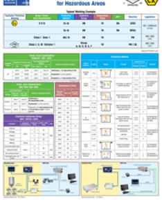 Ensure weighing safety in hazardous areas with poster from mettler toledo also rh prweb