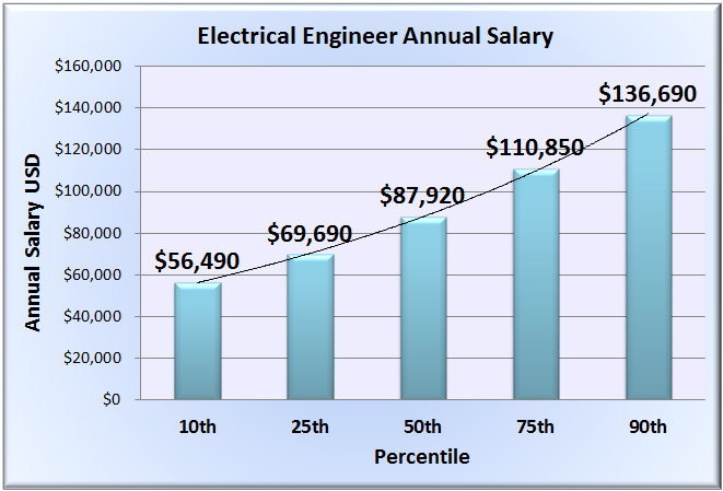 general aviation scale diagram web graphic organizer new engineer salary website released to assist job seekers explore their options