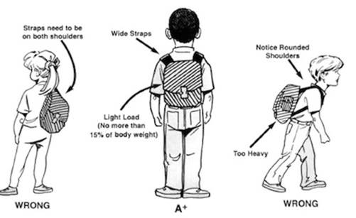SF Custom Chiropractic Shines a Spotlight on Backpack