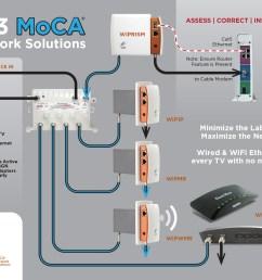 wi3 moca u00ae network solutions joins home technology tivo moca network diagram bridge tivo moca diagram [ 1600 x 1236 Pixel ]