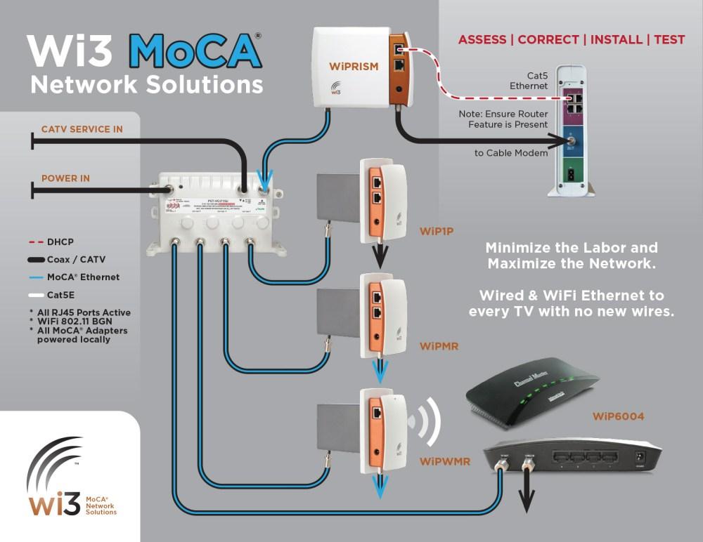 medium resolution of wi3 moca u00ae network solutions joins home technology tivo moca network diagram bridge tivo moca diagram