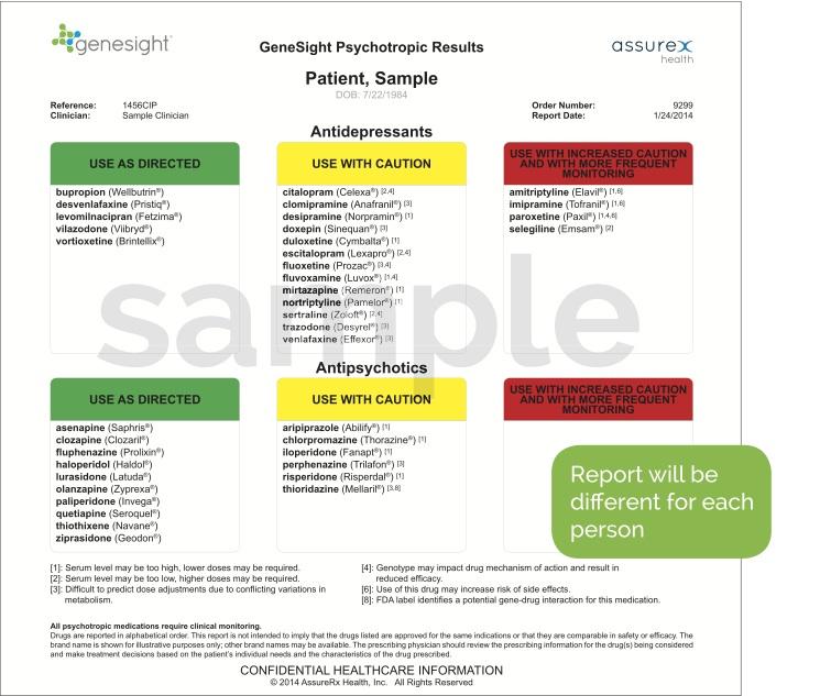 New Study Finds Assurex Health's GeneSight CPGxTM ...