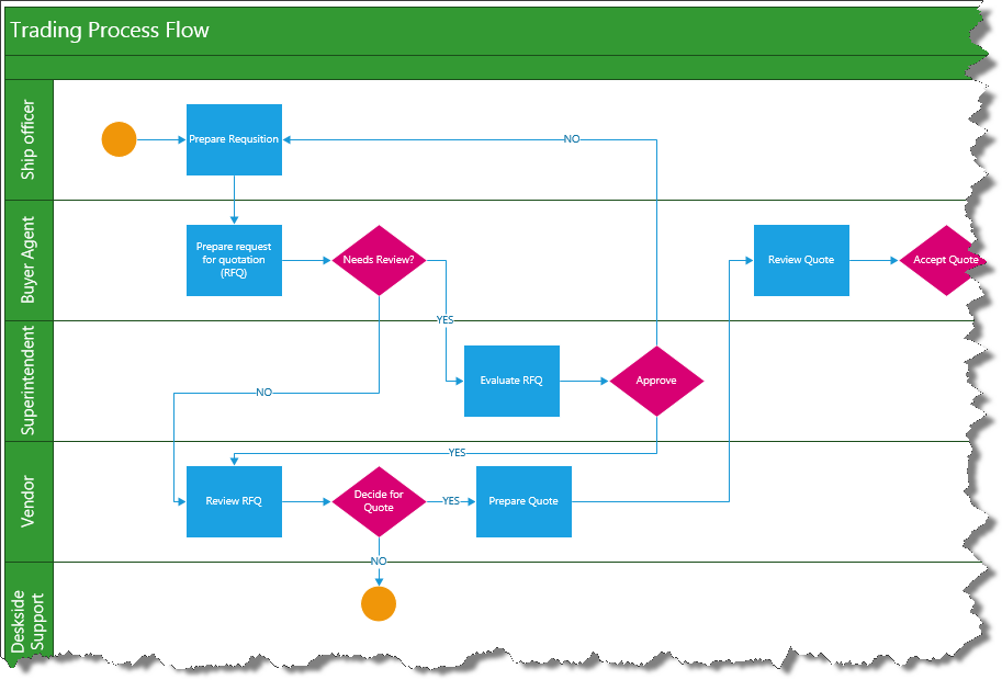 Modelbased Testing Integrates Process Management with
