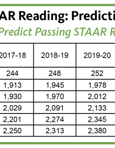 also istation scores predict student success on staar rh prweb