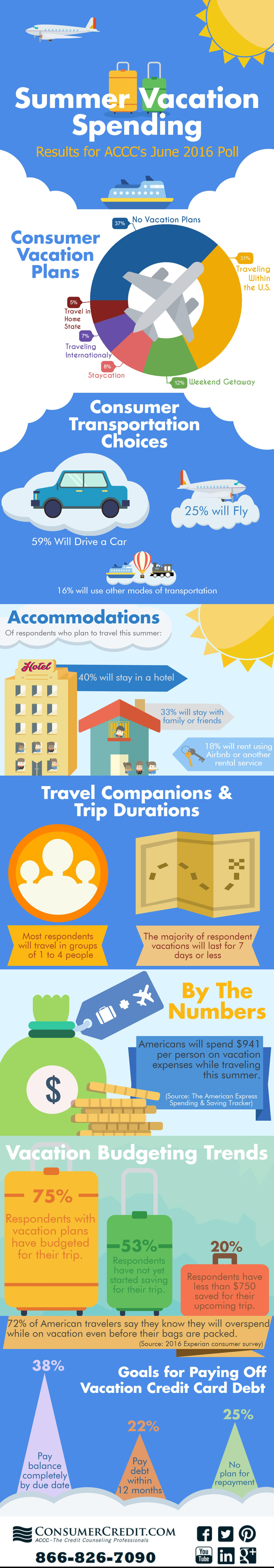 Many Consumers Planning To Stay In The U S For Summer Vacation