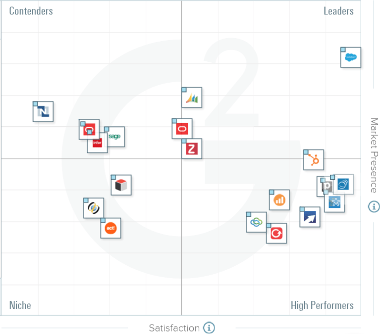 The Best CRM Software for Mid-Market Businesses According