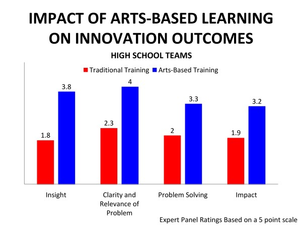 Aosl Releases Report Linking Arts-based Learning