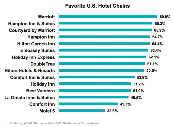 New Market Force Study Finds Marriott Is Americas