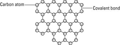 RF Safe Announces Launch of Graphene Based Nanomaterials