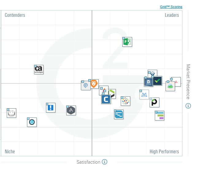The Best Mid-Market Project Management Software According