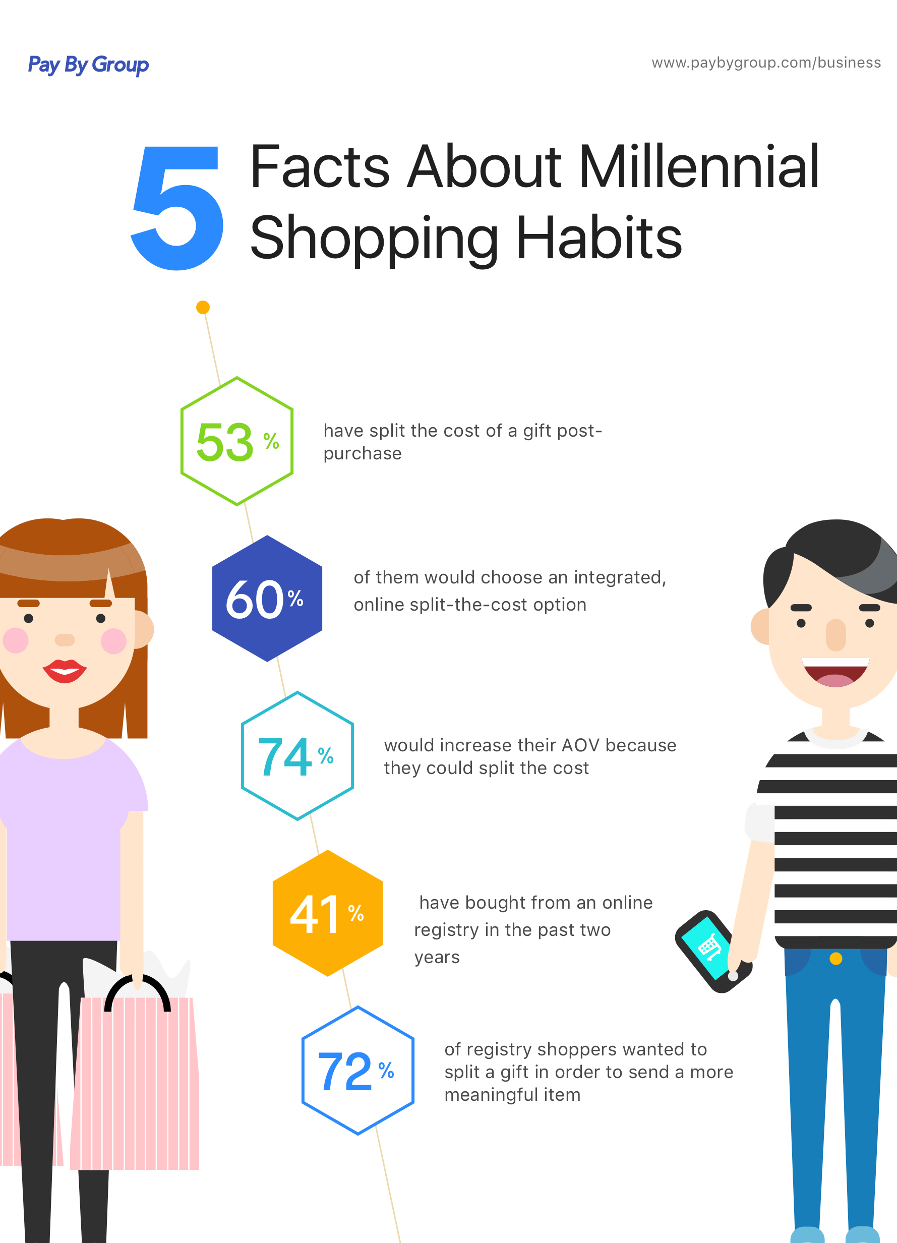 Pay By Group Reveals Millennial Shopping Habits Survey Results