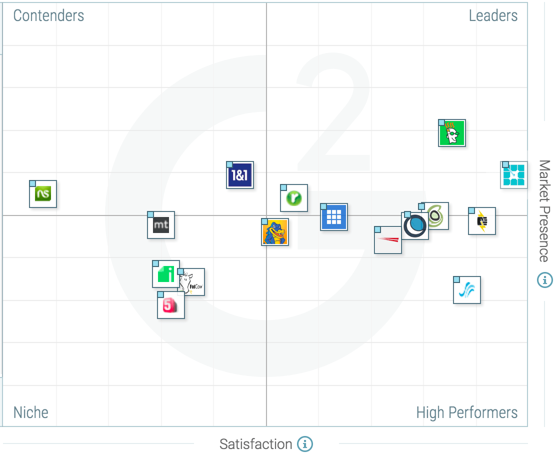 The Best Website Hosting Software According to G2 Crowd