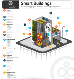 site 1001 listed on top 50 smart buildings companies supply chain management system business management system [ 3204 x 3556 Pixel ]