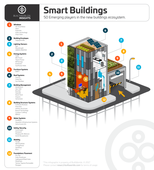 small resolution of site 1001 listed on top 50 smart buildings companies supply chain management system business management system