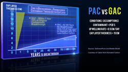 Powdered Performance PAC vs. GAC