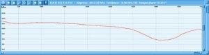 Bonito WeatherInfoViewer Barograph