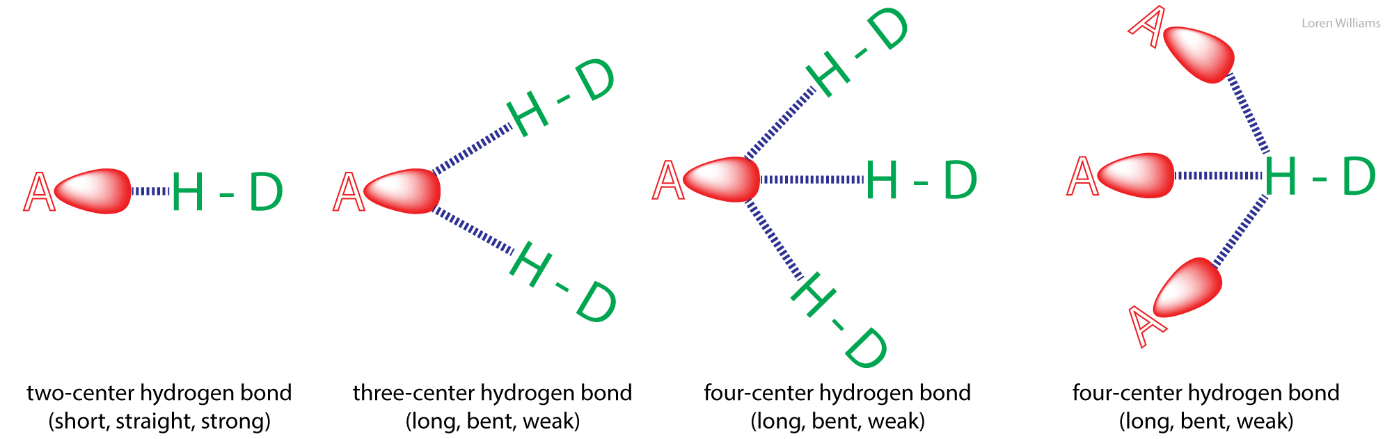 hight resolution of non linear hydrogen bonds