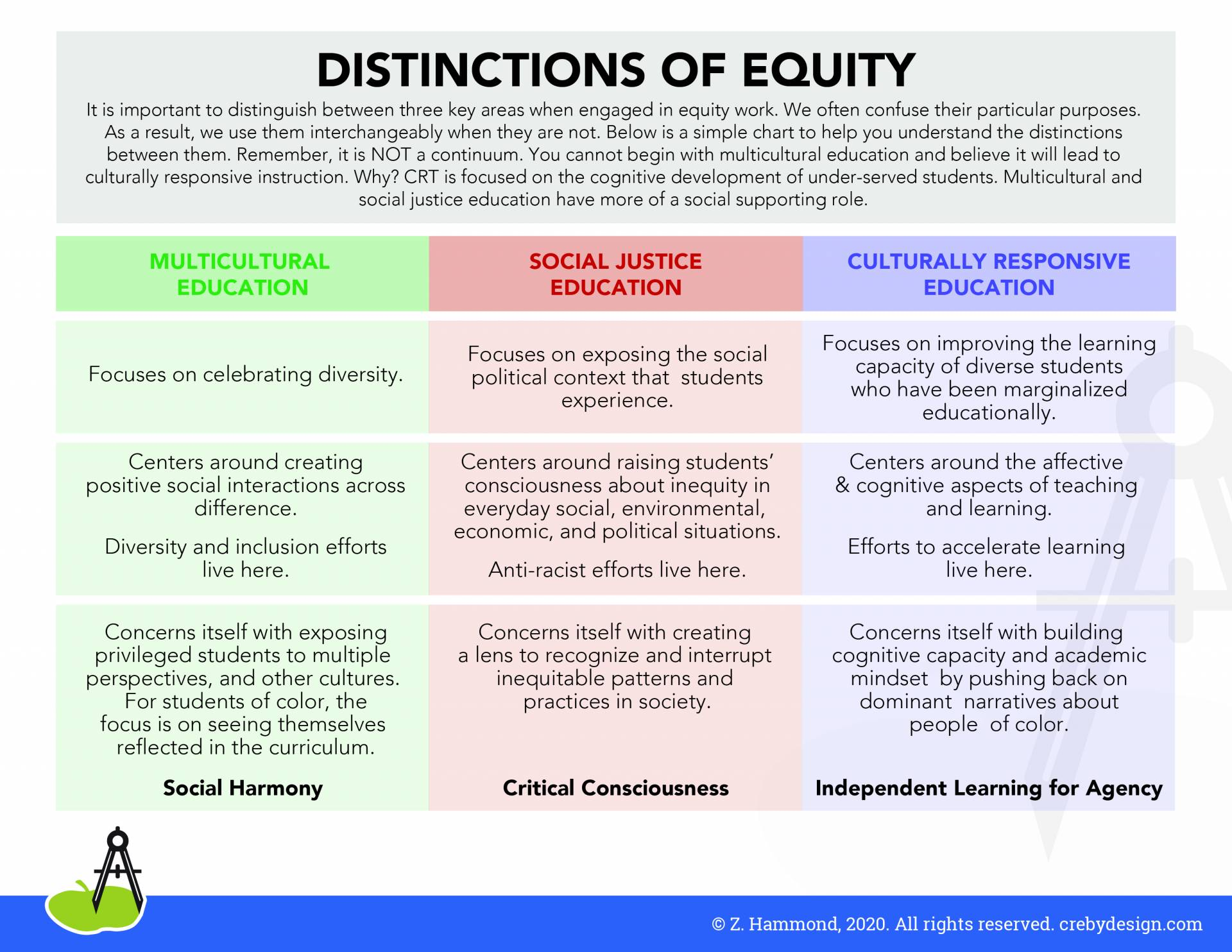 How To Develop Culturally Responsive Teaching For Distance