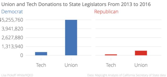 Union_and_Tech_Donations_to_State_Legislators_From_2013_to_2016_Democrat_Republican_chartbuilder (1)