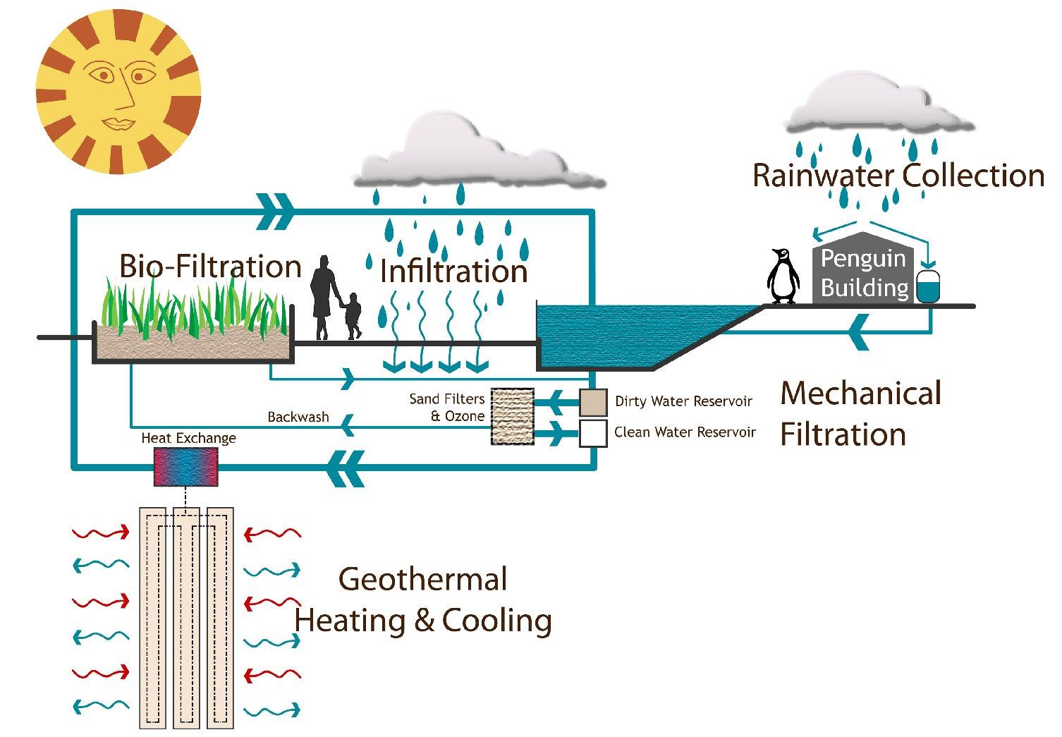 physics energy flow diagram real rocket ship penguin sentinels quest sustainability science web