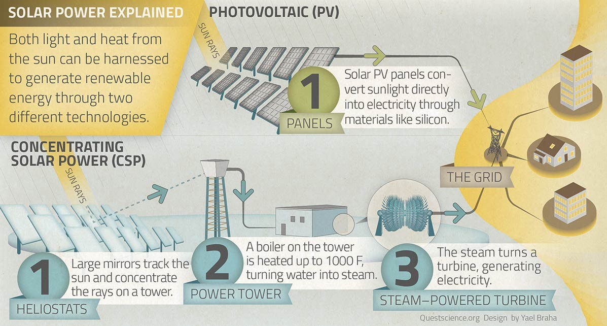 how solar power works diagram annotated of the digestive system quest kqed science concentrating v photovoltaic