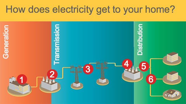 physics energy flow diagram 2007 f150 trailer brake wiring how does electricity get to your home? | quest kqed science
