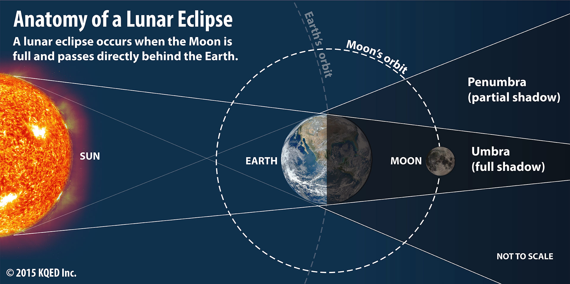 Lunar Eclipse Visible In Bay Area Saturday Morning