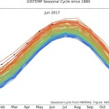 So Far, 2017 Is 2nd-Hottest Year on Record
