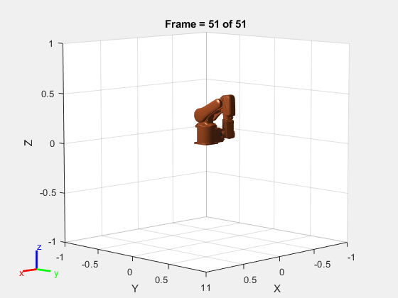 Simulate Joint-Space Trajectory Tracking in MATLAB