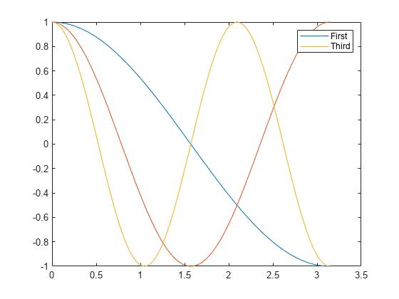 在坐標區上添加圖例 - MATLAB legend - MathWorks 中國