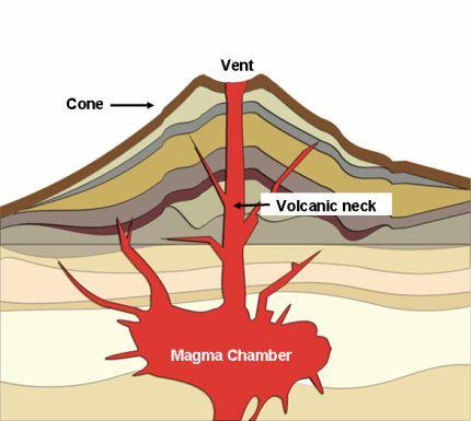 stratovolcano diagram with labels of camshaft position sensor volcano vent cinder ~ elsavadorla