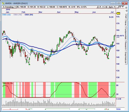 AMGN Stock Chart