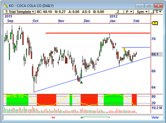 technical analysis stock charts stock analysis