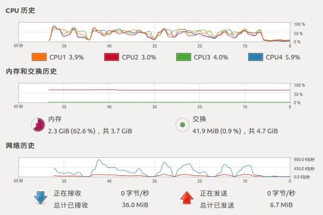 爬虫的CPU、内存和网络消耗