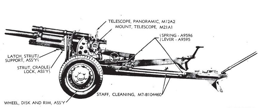 [Photo] Illustration of 105 mm Howitzer M2A1 on Carriage