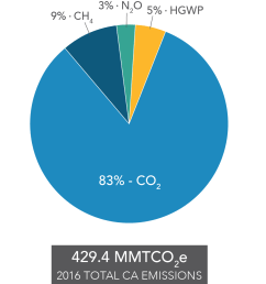 pie chart of contribution to california s ghg emission inventory by gas  [ 1094 x 1183 Pixel ]