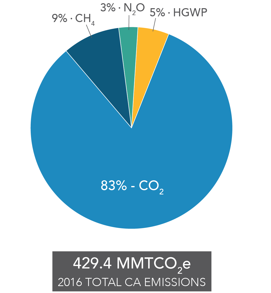 hight resolution of pie chart of contribution to california s ghg emission inventory by gas
