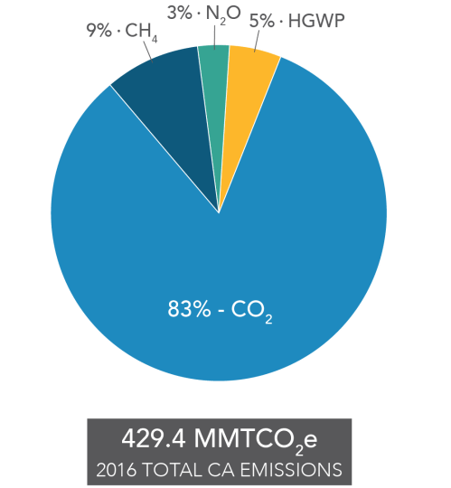 small resolution of pie chart of contribution to california s ghg emission inventory by gas