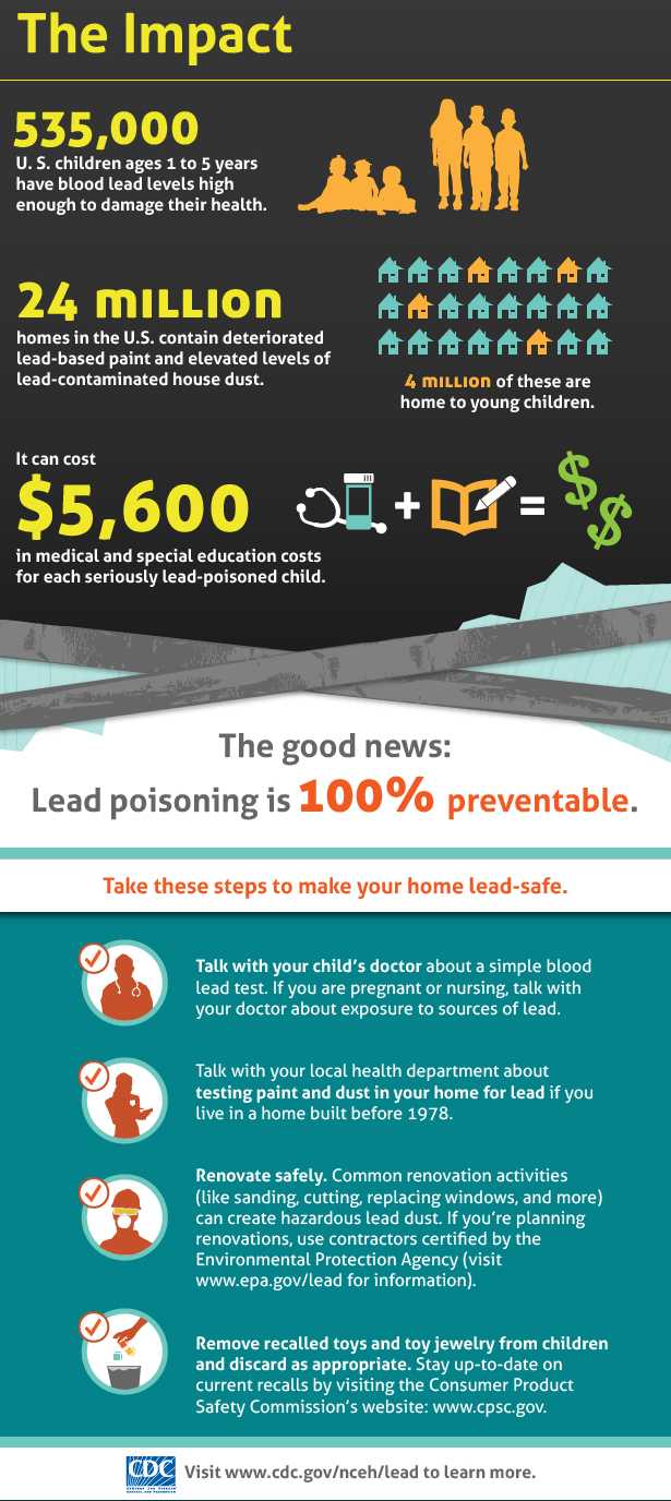 Childhood Lead Poisoning Prevention  Public Health Department